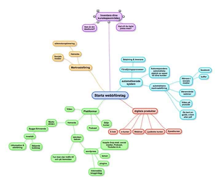 mindmap-kring-webbföretag